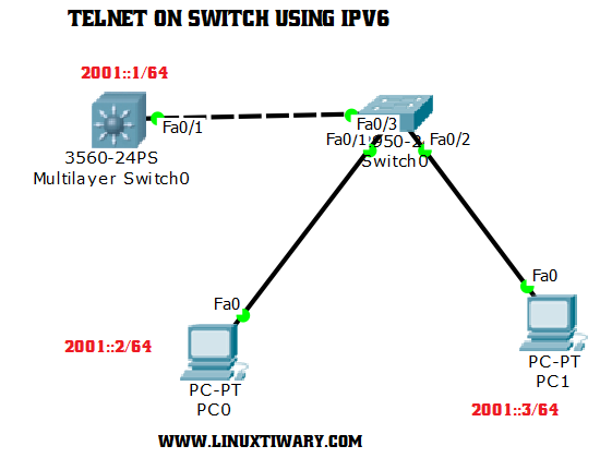 Configure Telnet on Cisco switch using IPv6 | Learn Linux