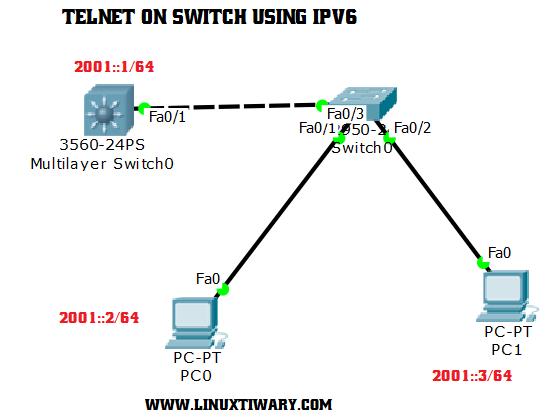 ipv6 and telnet