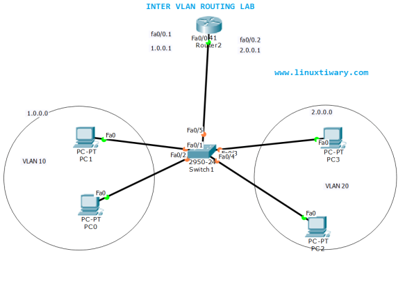 InterVLAN Routing Configuration Lab using cisco packet