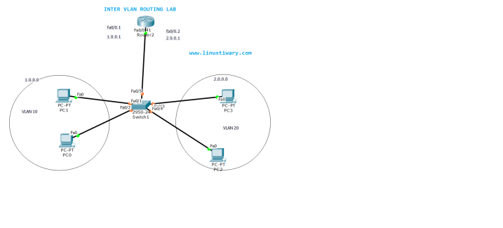 InterVLAN Routing Configuration