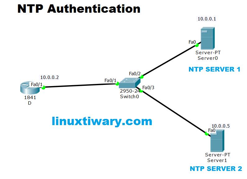 ntp authentication