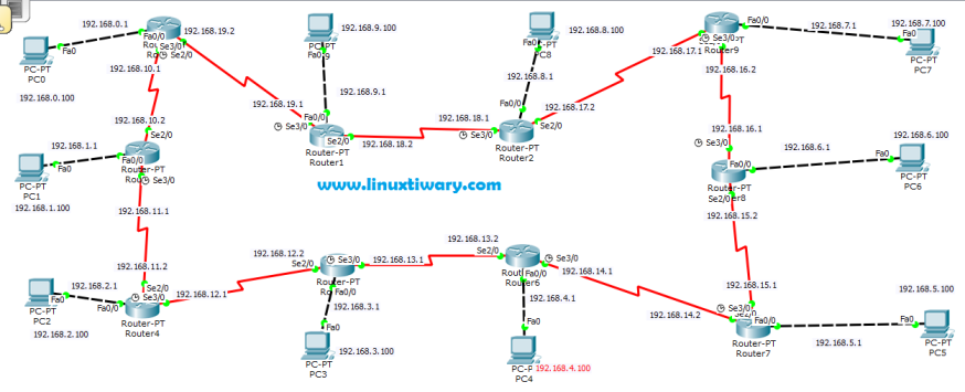 cisco packet tracer lab showing complex static routing