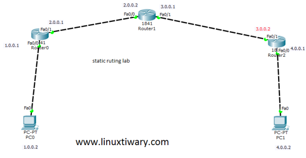 static routing configuration