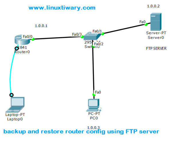 Backup and Restore Router Configuration using Ftp server:a cisco