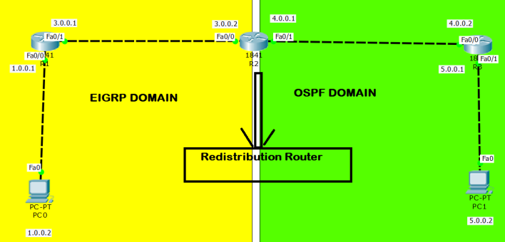 eigrp ospf redistribution lab