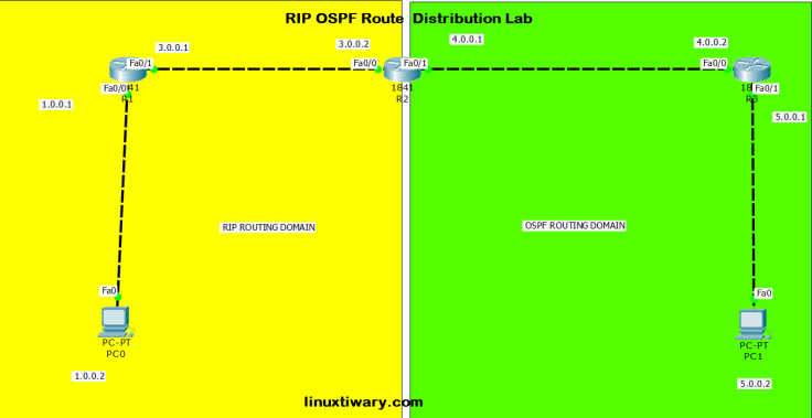 rip ospf redistribution lab