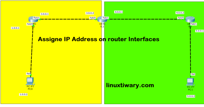 ip on router