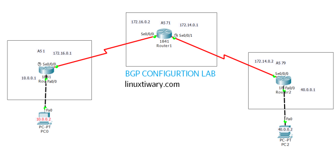 bgp routing configuration lab using packet tracer | Learn