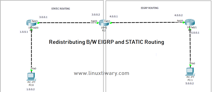eigrp and static rouring