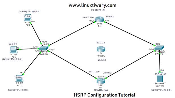 HSRP Lab