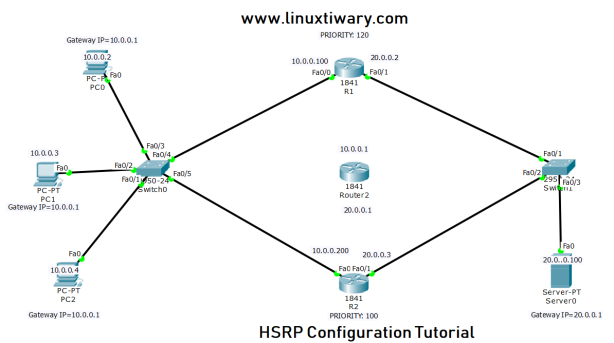hsrp configuration on cisco router using cisco packet tracer