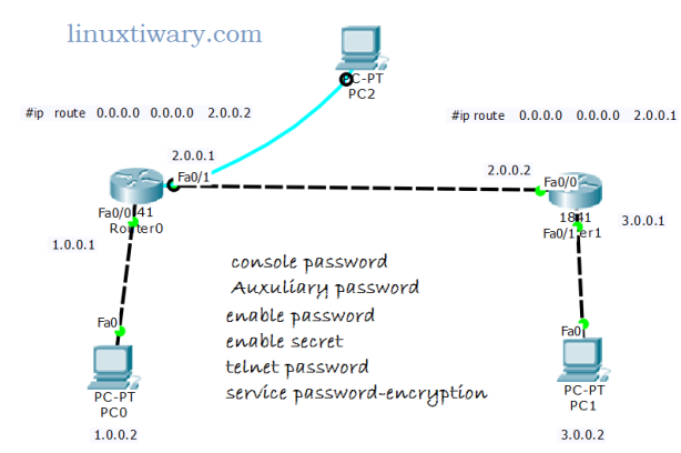 passwords on router