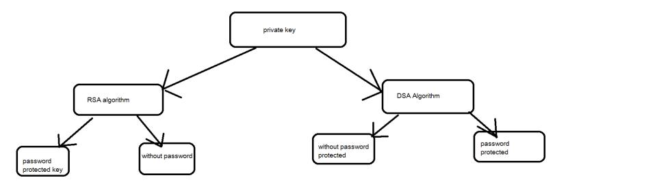 public key and private key encryption decryption Lab