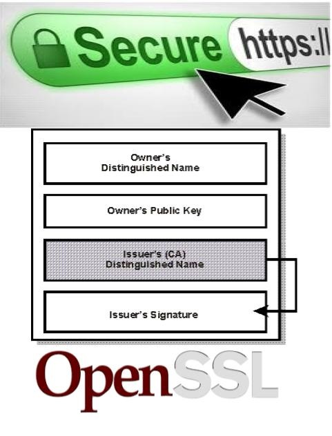 How to create self signed CA certificate using openssl | Learn Linux ...