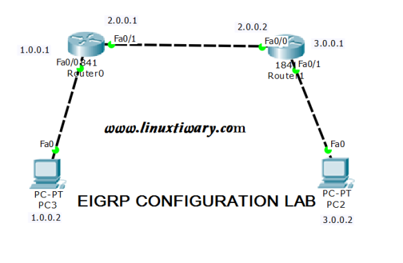 EIGRP Configuration Step by Step: a cisco packet tracer lab