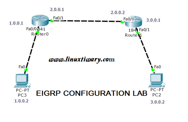 EIGRP Configuration Step by Step: a cisco packet tracer lab | Learn