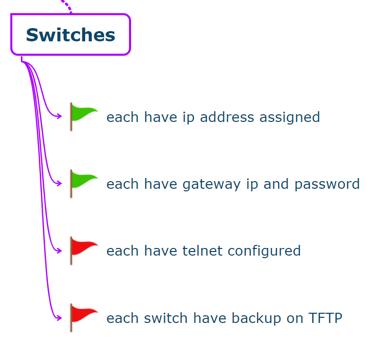 ccna test paper switch part